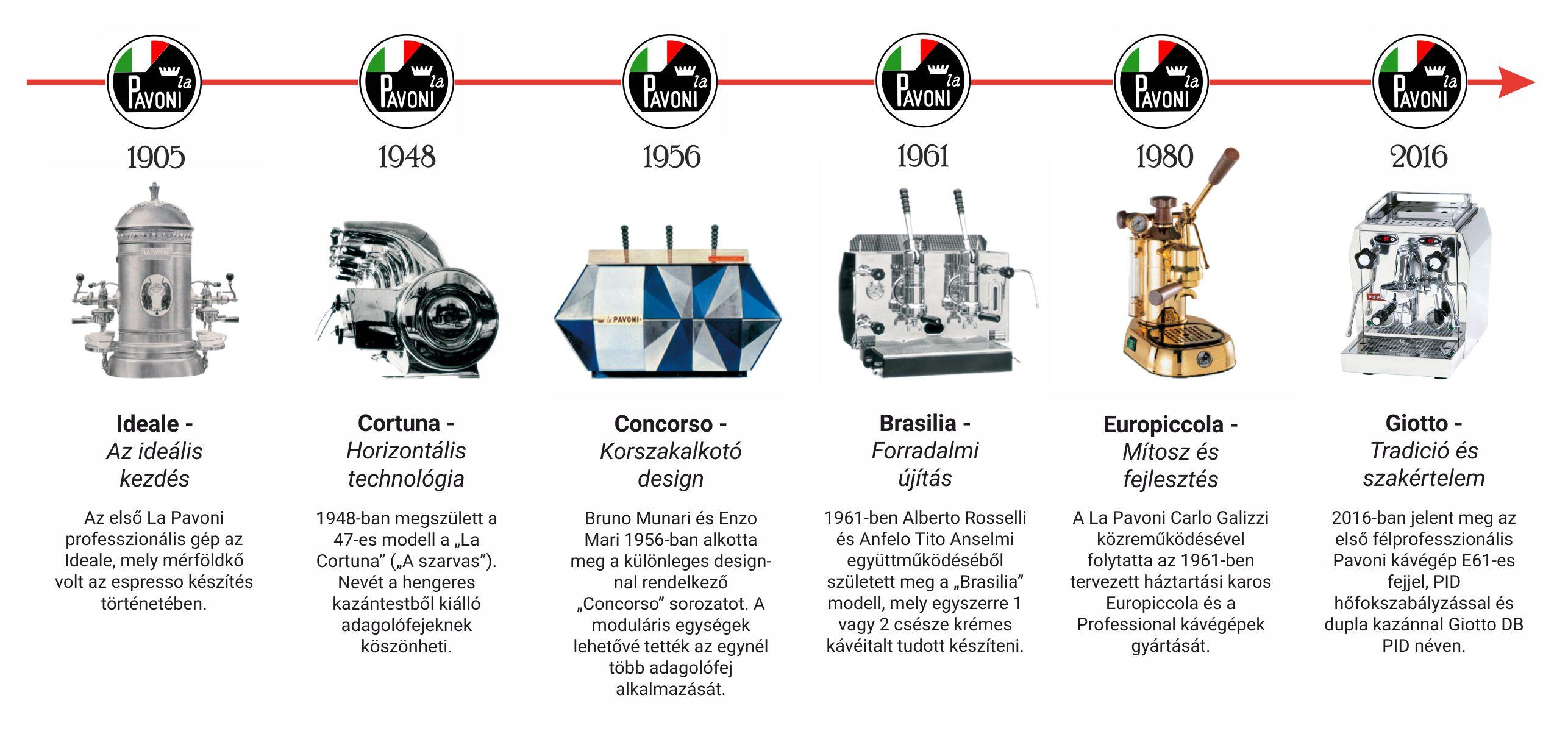 La Pavoni történelem